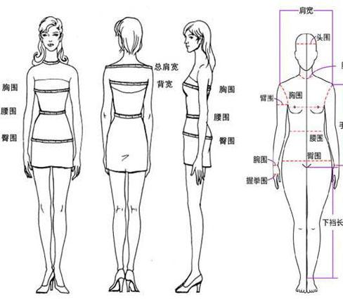 成都工作服定做之人体测量的步骤